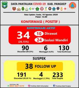 Update data Covid-19 Kabupaten Pangkep Senin, 10 Agustus 2020.(Pusdalops Pangkep).