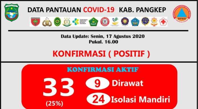 Update data Covid-19 Kabupaten Pangkep Senin, 17 Agustus 2020.(Pusdalops Pangkep).