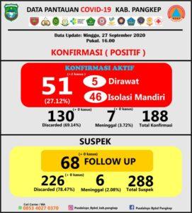Data tambahan kasus positif Covid-19 Kabupaten Pangkep, Minggu, 27 September 2020.(Pusdalops Pangkep).