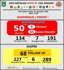 Data tambahan kasus positif Covid-19 Kabupaten Pangkep, Selasa, 29 September 2020.(Pusdalops Pangkep).
