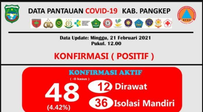 Data tambahan kasus positif Covid-19 Kabupaten Pangkep, Selasa, 21 Febaruari 2021.(Pusdalops Pangkep).