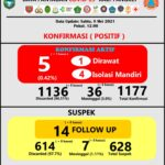 Update Kasus Covid-19 Pangkep (Infografis Pusdalops Pangkep).